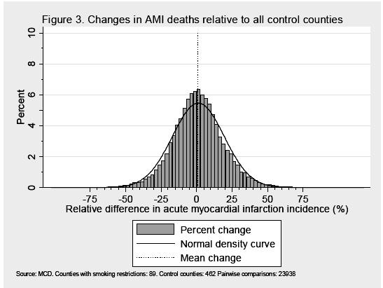 Hjertedødsfald i USA efter rygeforbud - lige mange stigninger og fald i antallet af dødsfald