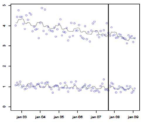 Figur 6: Månedlige indlæggelser med blodprop i hjertet i to aldersgrupper. Mænd, 2003-2009.