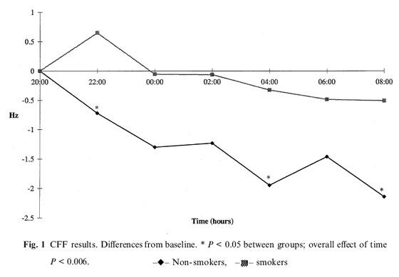 Science Is Conclusive Tobacco Increases Work Capacity Klaus K Blog